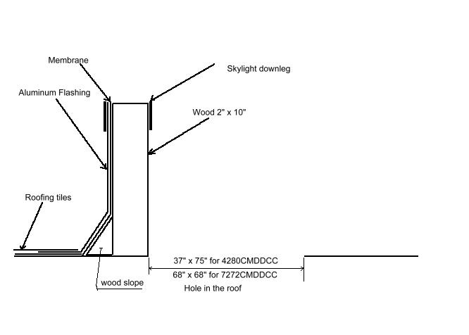 Curb details for acrylic dome skylights flat roof