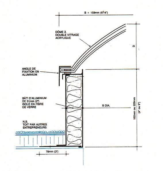Diagramme de Lanterneau Circulaire