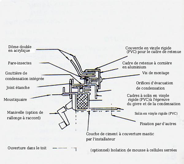 Diagramme pour lanterneau ouvrant à solin intégré