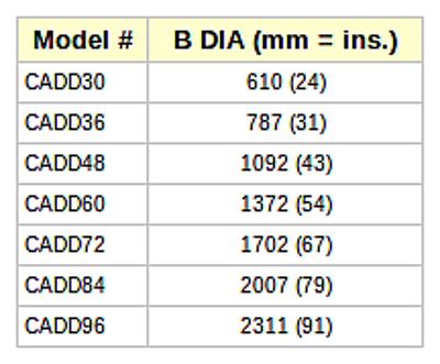 Liste de dimensions pour Lanterneaux Circulaires